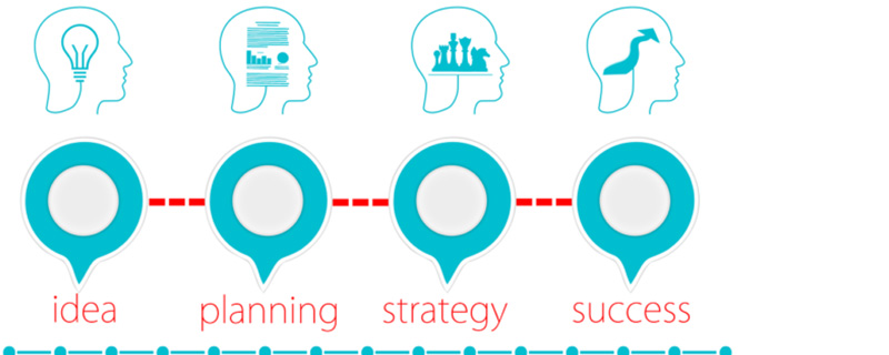 Content Marketing - Demand-Generation