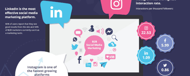 Marketingchannels