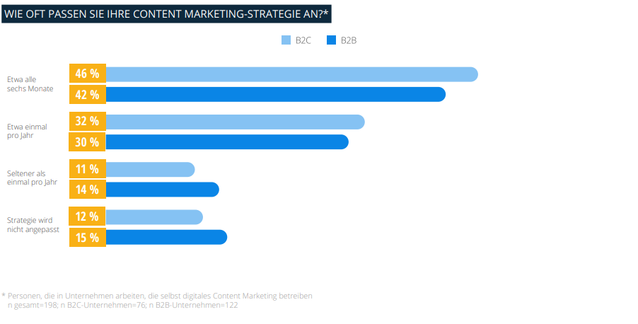 Screenshot Grafik Anpassung Strategie 1