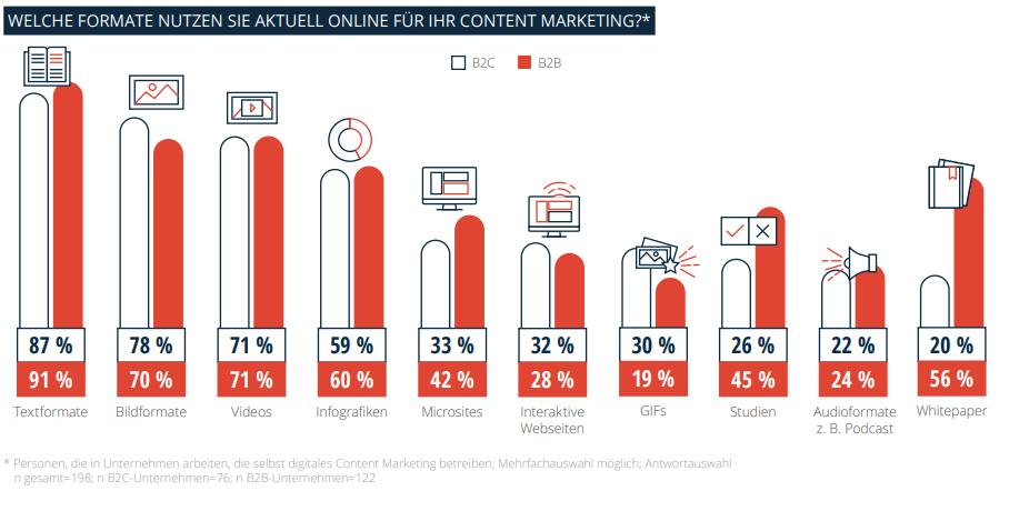 statista content marketing Trendstudie 2020